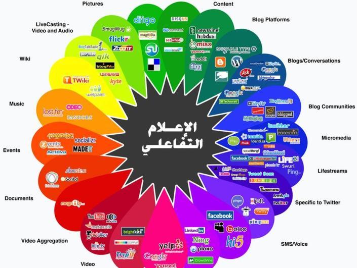 تقنيات الإعلام التفاعلي